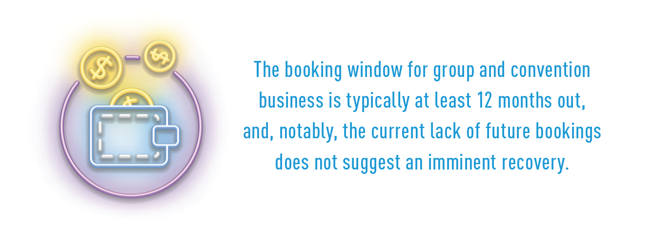 The booking window for group and convention business is typically at least 12 months out, and, notably, the current lack of future bookings does not suggest an imminent recovery.