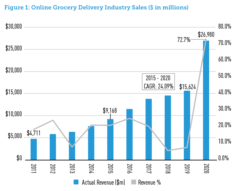 Figure 1: Online Grocery Delivery Industry Sales ($ in millions)