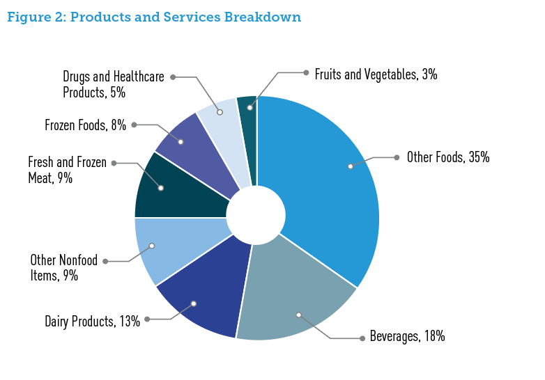 Figure 2: Products and Services Breakdown
