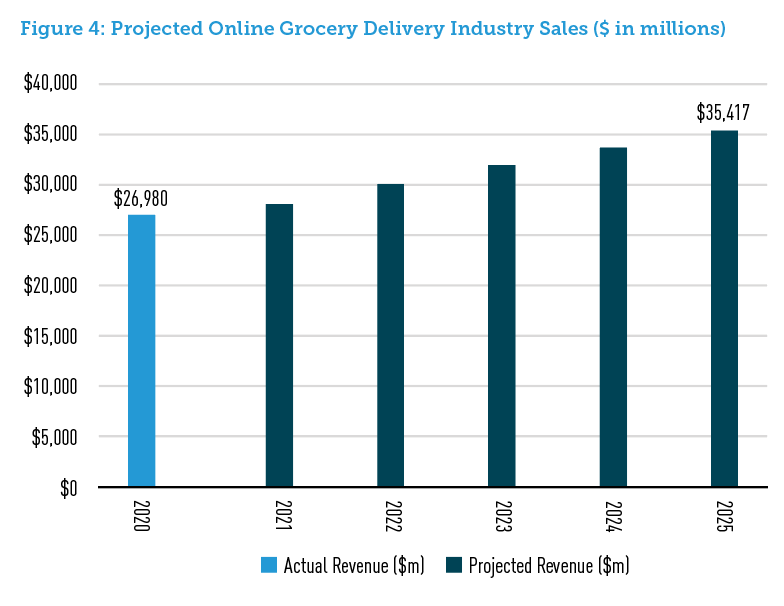Figure 4: Projected Online Grocery Delivery Industry Sales ($ in millions)